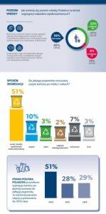 Aż 77% Polaków segreguje odpady opakowaniowe! Wyniki badania Fundacji ProKarton